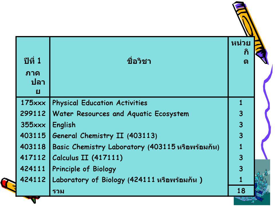 ปีที่ 1 ชื่อวิชา หน่วยกิต ภาคปลาย 175xxx Physical Education Activities