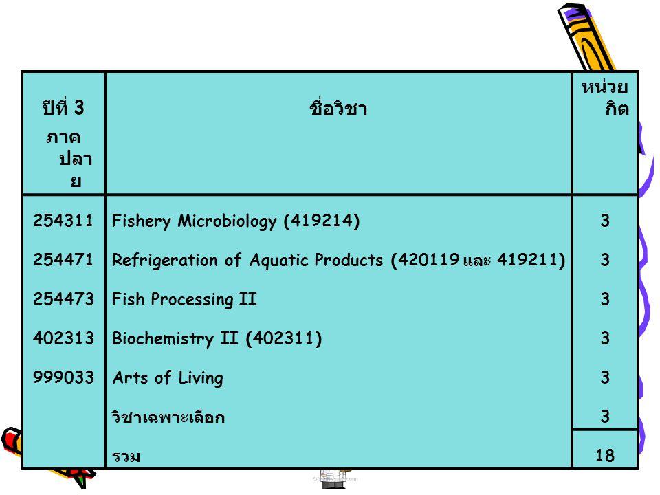 ปีที่ 3 ชื่อวิชา หน่วยกิต ภาคปลาย 254311 Fishery Microbiology (419214)