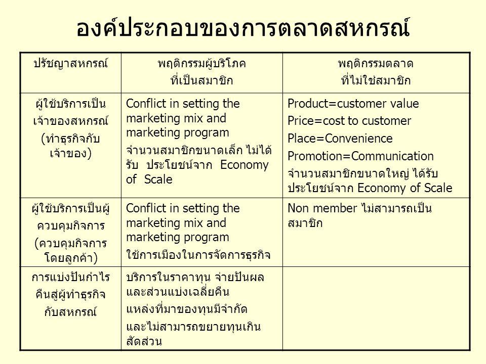 องค์ประกอบของการตลาดสหกรณ์