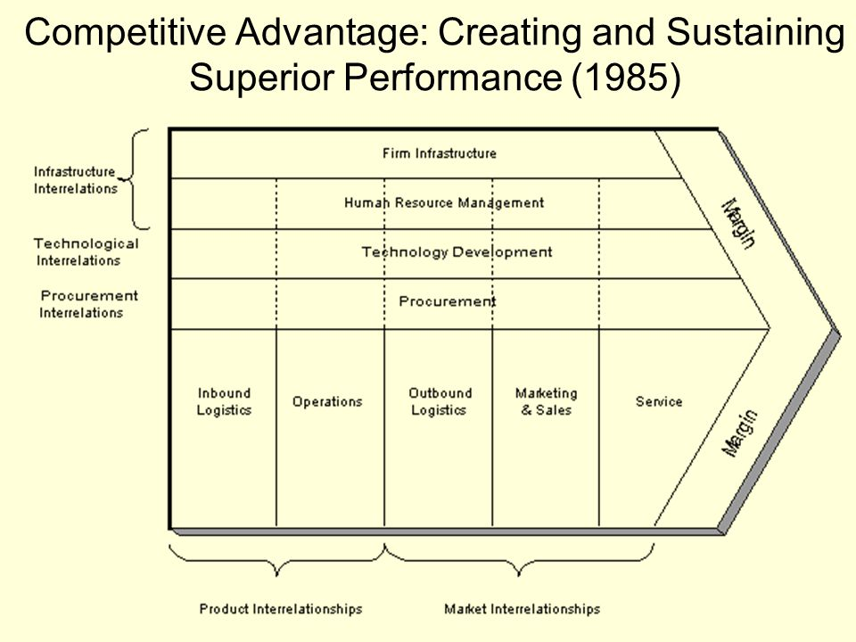 Competitive Advantage: Creating and Sustaining Superior Performance (1985)