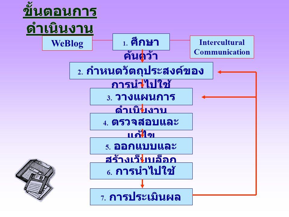 ขั้นตอนการดำเนินงาน WeBlog Intercultural Communication