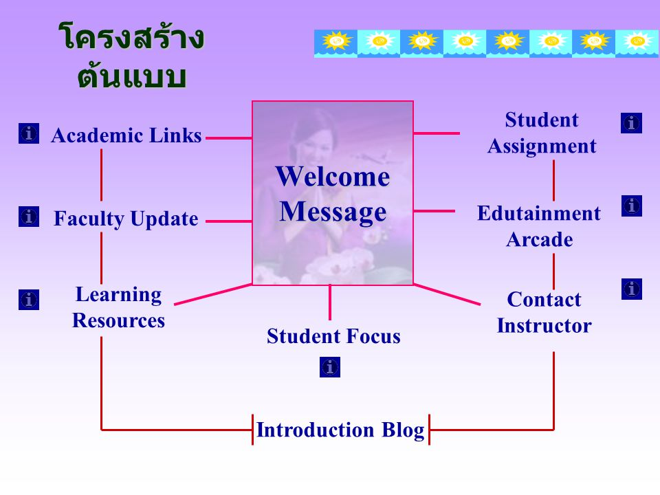 โครงสร้างต้นแบบ Welcome Message Student Assignment Academic Links