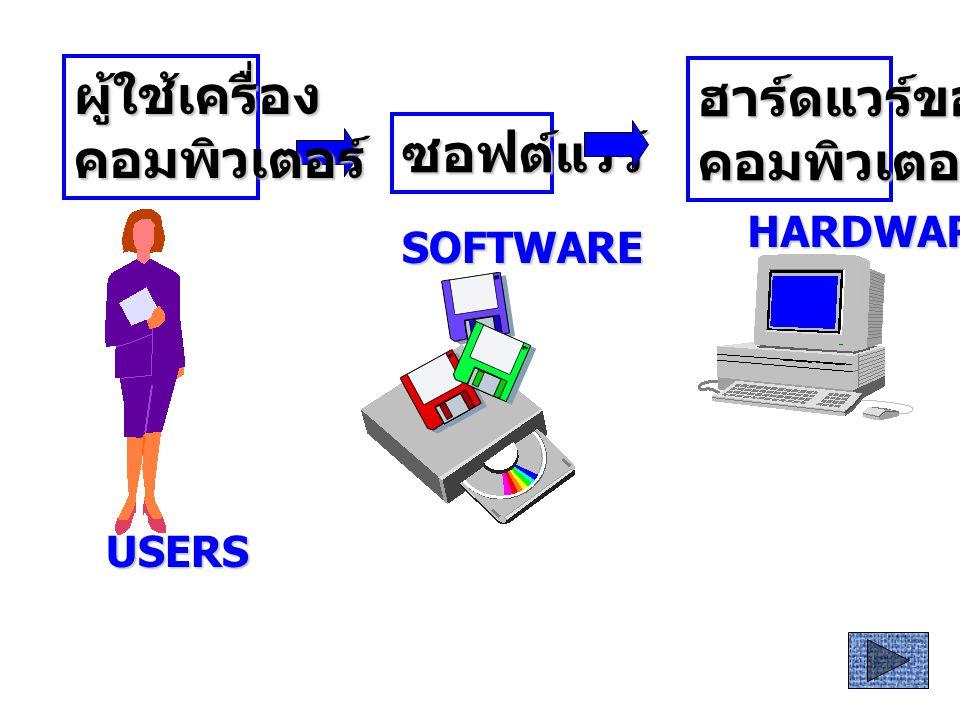 ผู้ใช้เครื่อง ฮาร์ดแวร์ของ คอมพิวเตอร์ คอมพิวเตอร์ ซอฟต์แวร์ HARDWARE