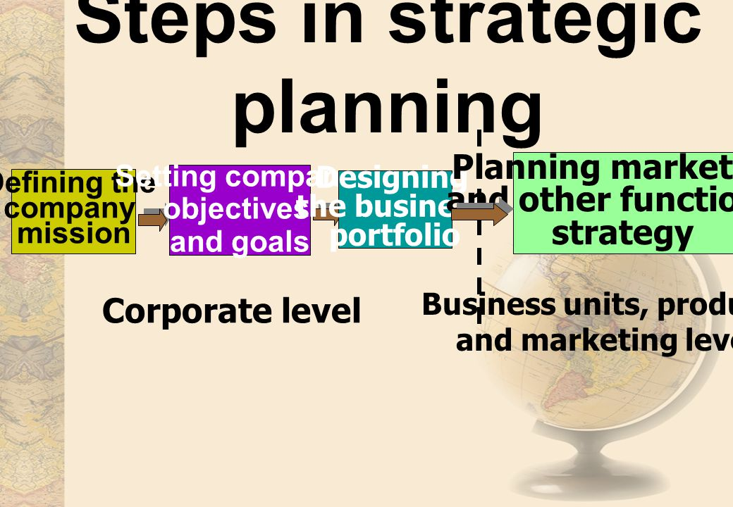 Steps in strategic planning