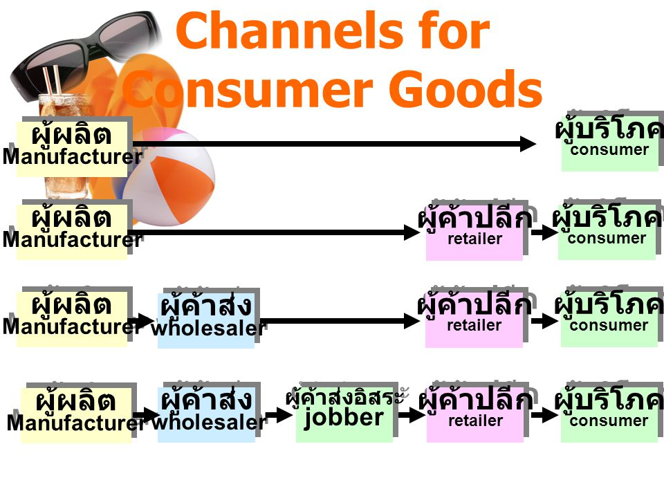 Channels for Consumer Goods