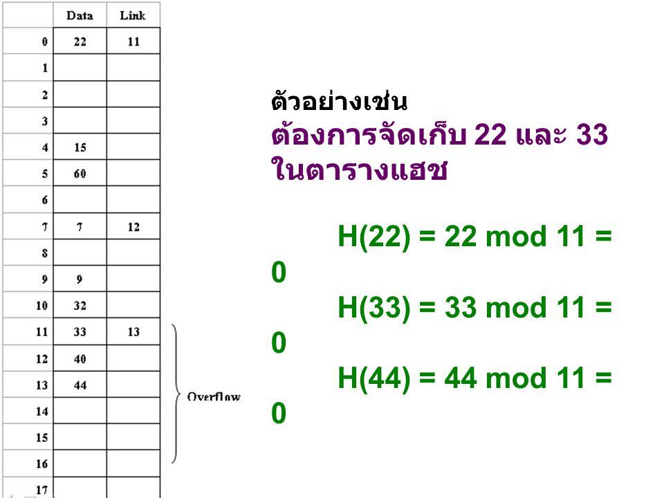 ต้องการจัดเก็บ 22 และ 33 ในตารางแฮช