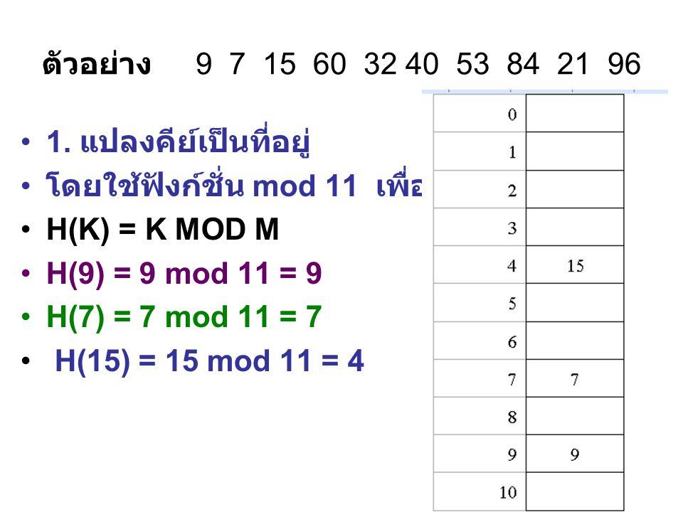 ตัวอย่าง 9 7 15 60 32 40 53 84 21 96 1. แปลงคีย์เป็นที่อยู่ โดยใช้ฟังก์ชั่น mod 11 เพื่อจัดเก็บข้อมูล.