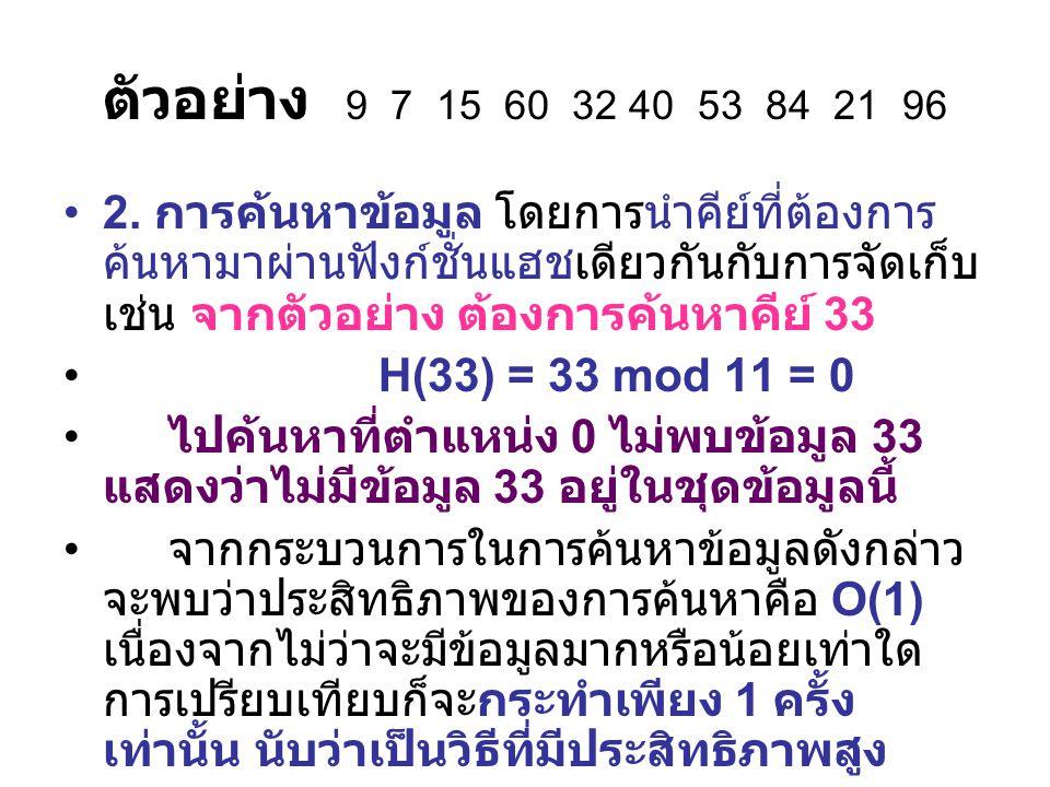 ตัวอย่าง 9 7 15 60 32 40 53 84 21 96