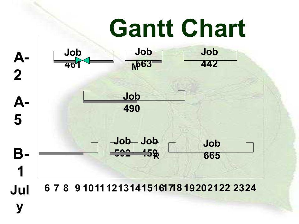 Gantt Chart A-2 A-5 B-1 July 6 7 8 9 10 11 12 13 14 15 16 17 18 19 20
