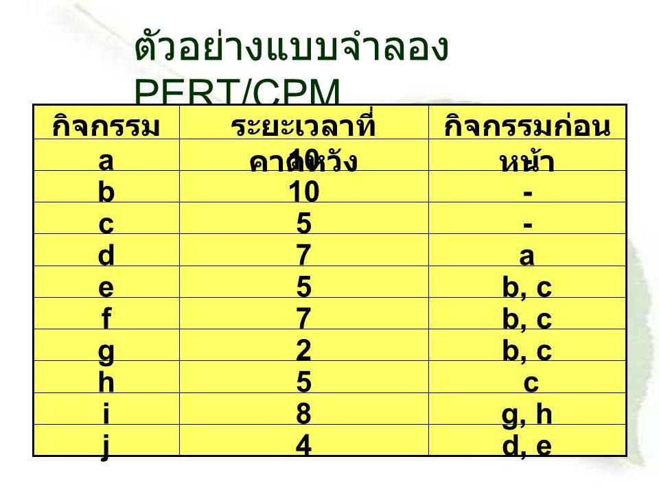 ตัวอย่างแบบจำลอง PERT/CPM