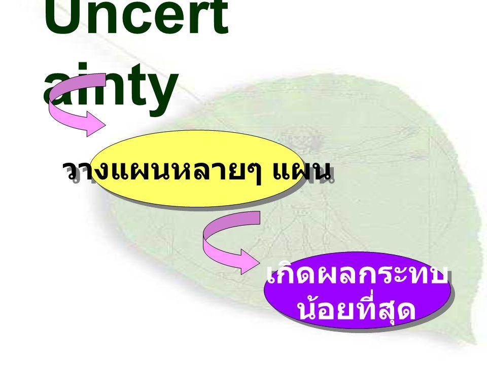Uncertainty วางแผนหลายๆ แผน เกิดผลกระทบ น้อยที่สุด