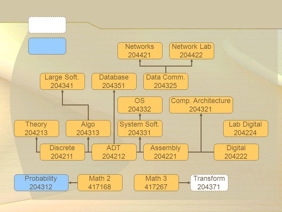 Networks 204421. Network Lab. 204422. Large Soft. 204341. Database. 204351. Data Comm. 204325.