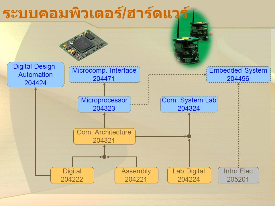 ระบบคอมพิวเตอร์/ฮาร์ดแวร์