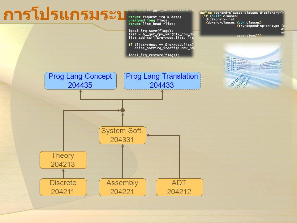การโปรแกรมระบบ Prog Lang Concept 204435 Prog Lang Translation 204433