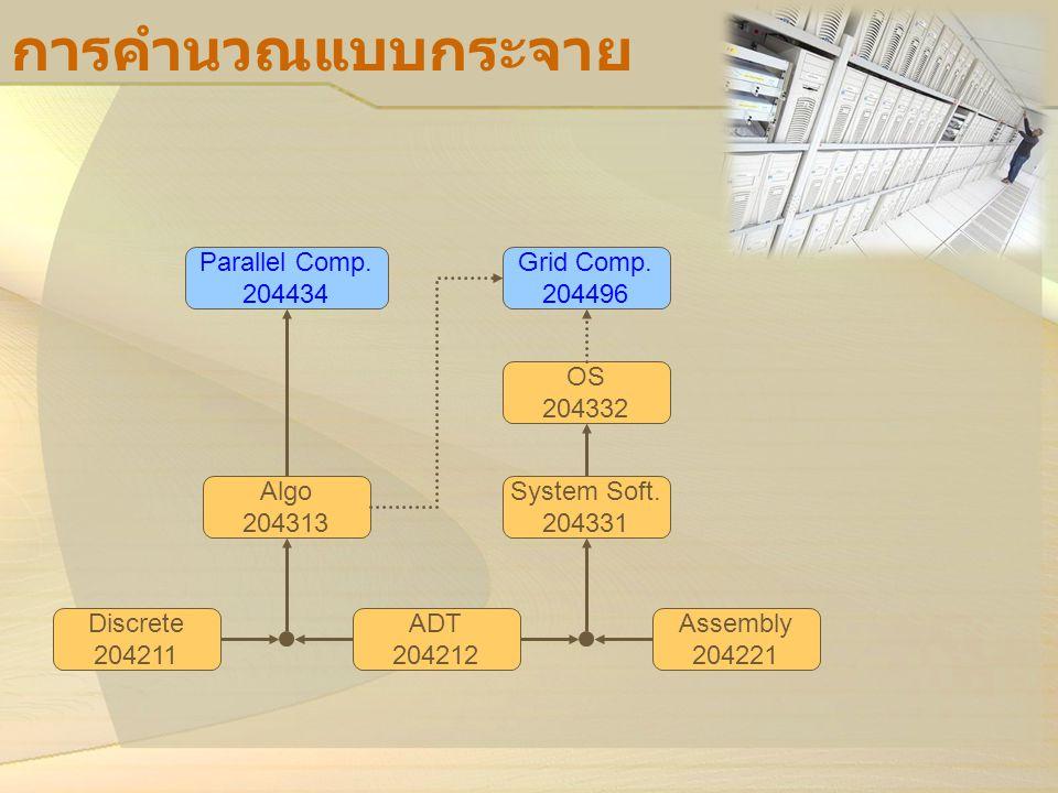 การคำนวณแบบกระจาย Parallel Comp. 204434 Grid Comp. 204496 OS 204332