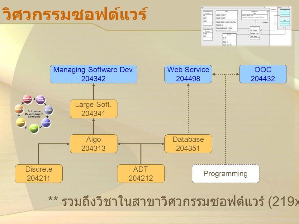 วิศวกรรมซอฟต์แวร์ Managing Software Dev. 204342. Web Service. 204498. OOC 204432. Large Soft. 204341.