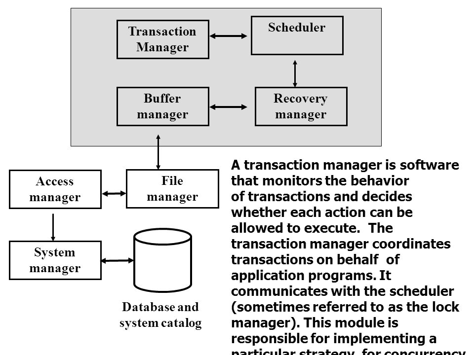 Scheduler Transaction. Manager. Buffer. manager. Recovery. manager. A transaction manager is software that monitors the behavior.