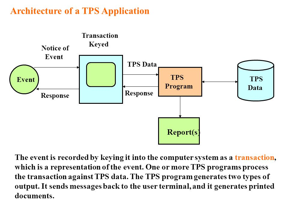 Architecture of a TPS Application