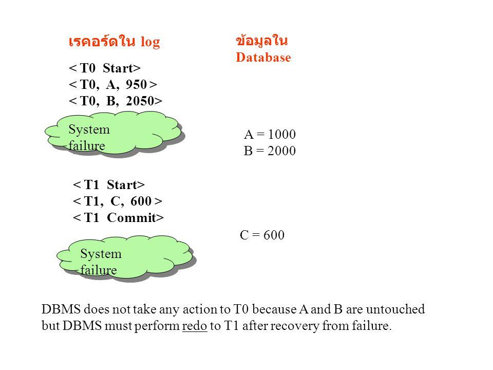 เรคอร์ดใน log ข้อมูลใน Database < T0 Start> < T0, A, 950 >