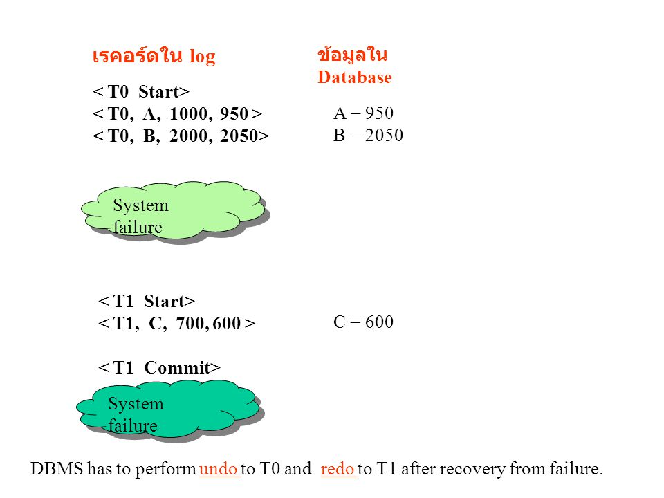 เรคอร์ดใน log ข้อมูลใน Database < T0 Start>