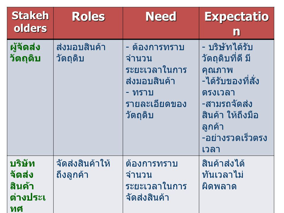 Roles Need Expectation