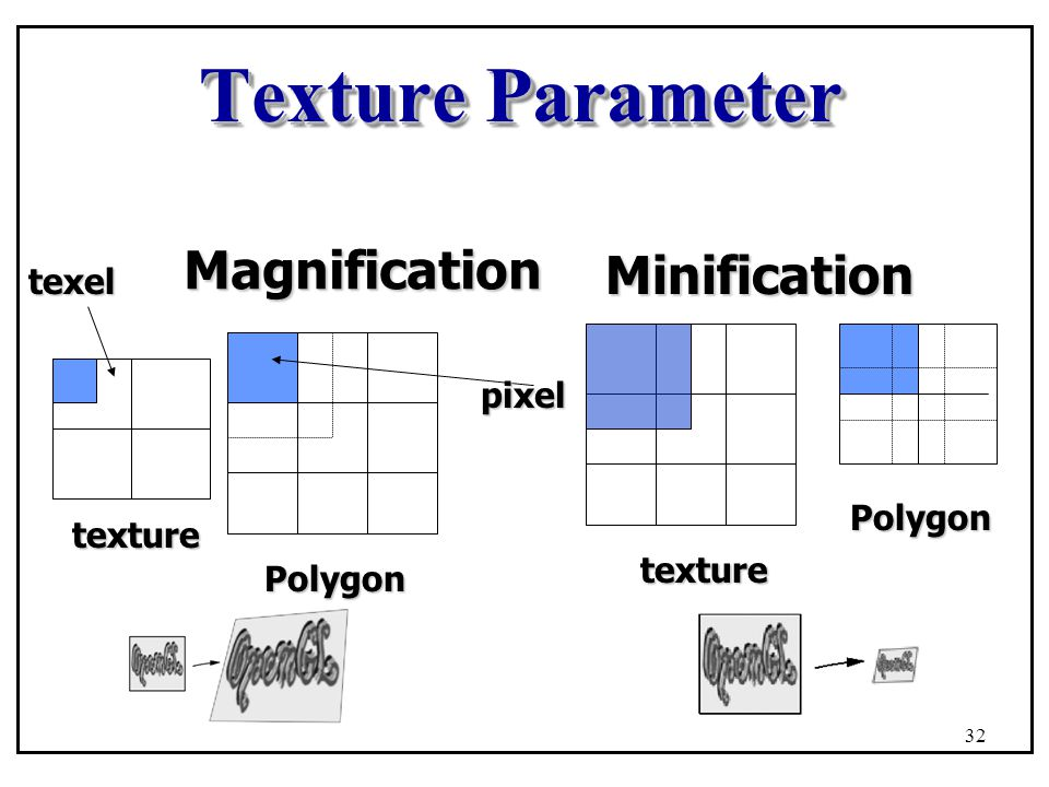 Texture Parameter Magnification Minification texel pixel Polygon