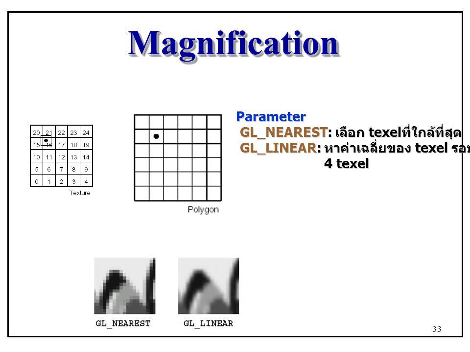 Magnification Parameter GL_NEAREST: เลือก texelที่ใกล้ที่สุด