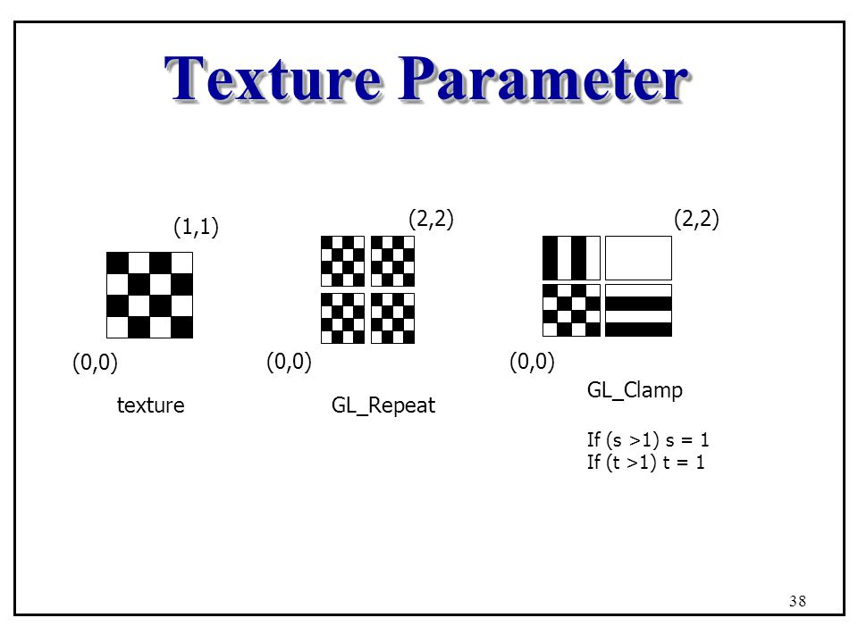 Texture Parameter GL_Repeat (0,0) (2,2) (0,0) (2,2) GL_Clamp (0,0)