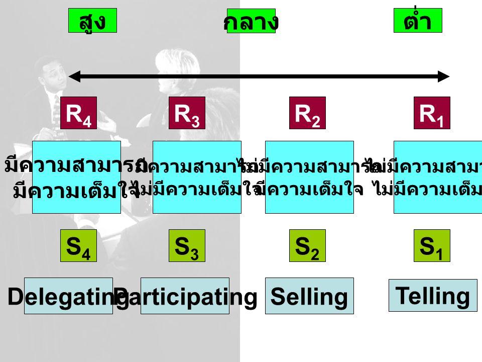 สูง กลาง ต่ำ R4 R3 R2 R1 S4 S3 S2 S1 Delegating Participating Selling