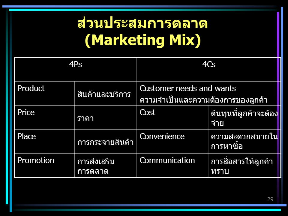 ส่วนประสมการตลาด (Marketing Mix)