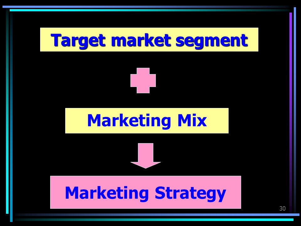 Target market segment Marketing Mix Marketing Strategy