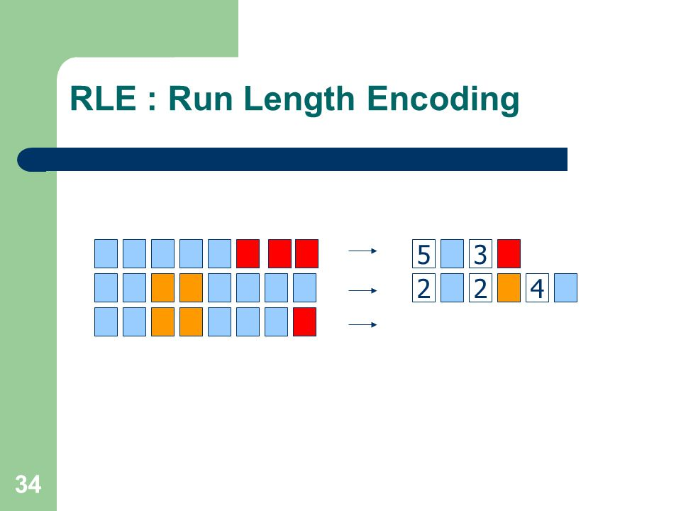 RLE : Run Length Encoding