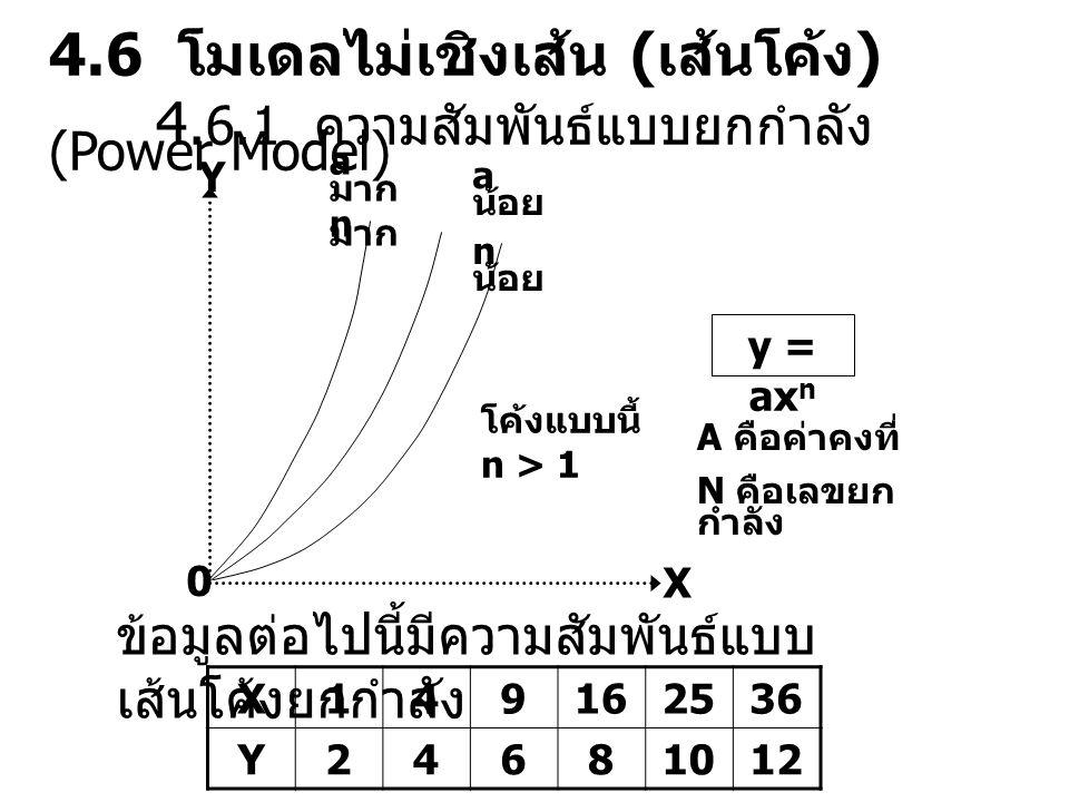 4.6 โมเดลไม่เชิงเส้น (เส้นโค้ง)