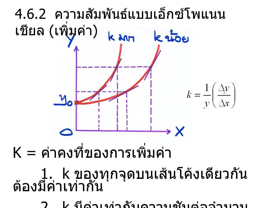 K = ค่าคงที่ของการเพิ่มค่า