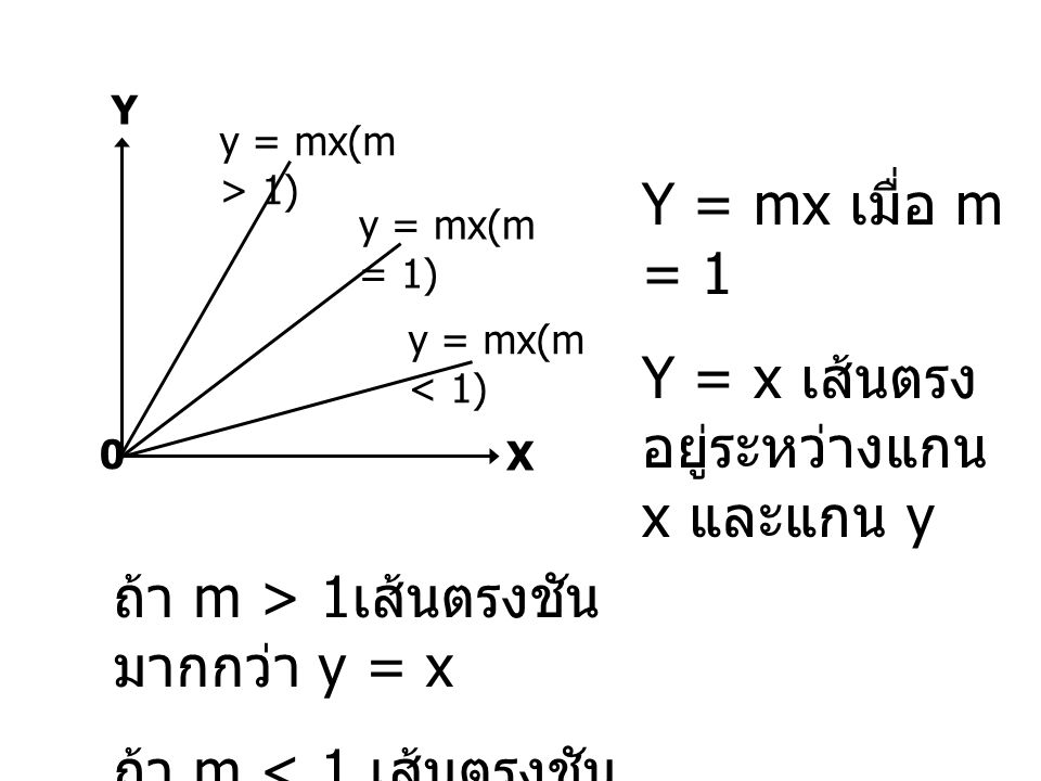 Y = x เส้นตรงอยู่ระหว่างแกน x และแกน y