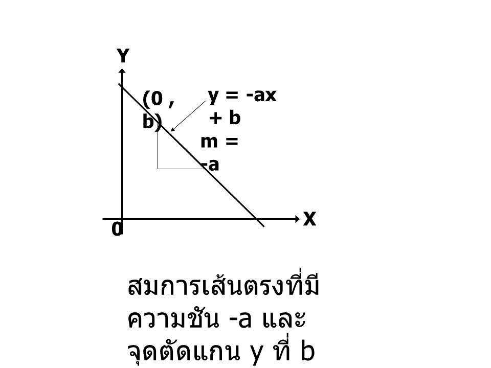 สมการเส้นตรงที่มีความชัน -a และจุดตัดแกน y ที่ b