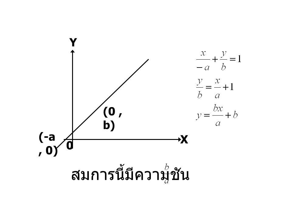 Y X (0 , b) (-a , 0) สมการนี้มีความชัน