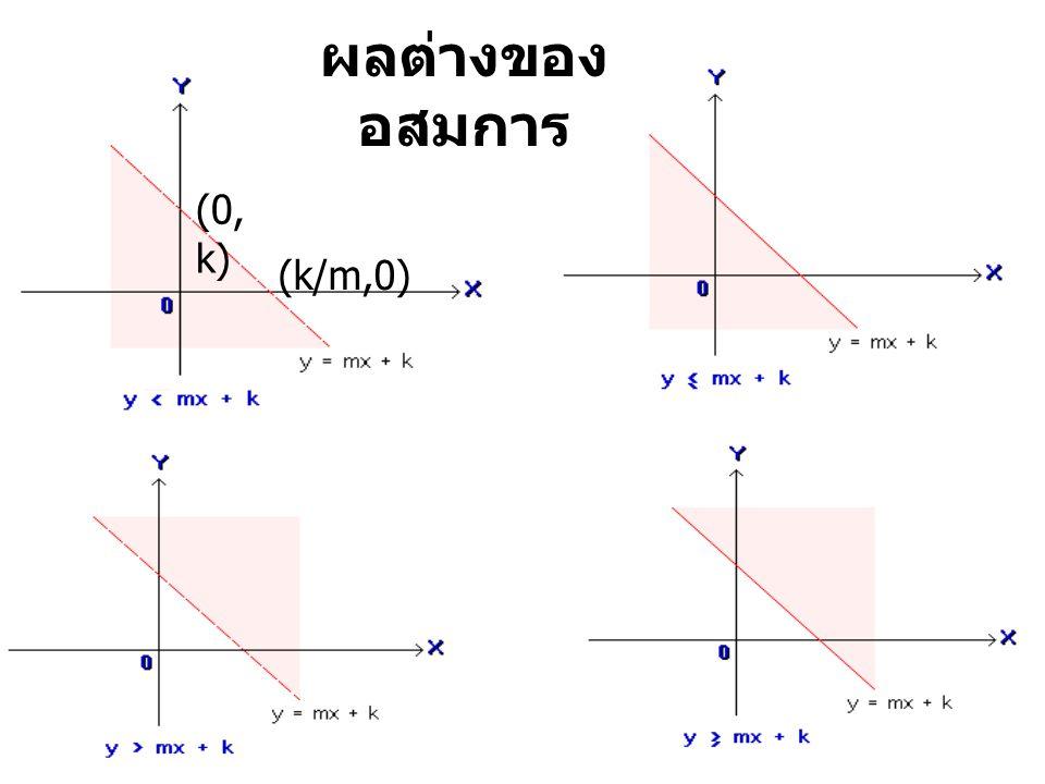 ผลต่างของอสมการ (0,k) (k/m,0)