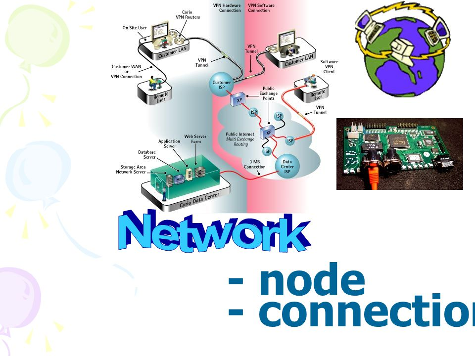 Network - node - connection
