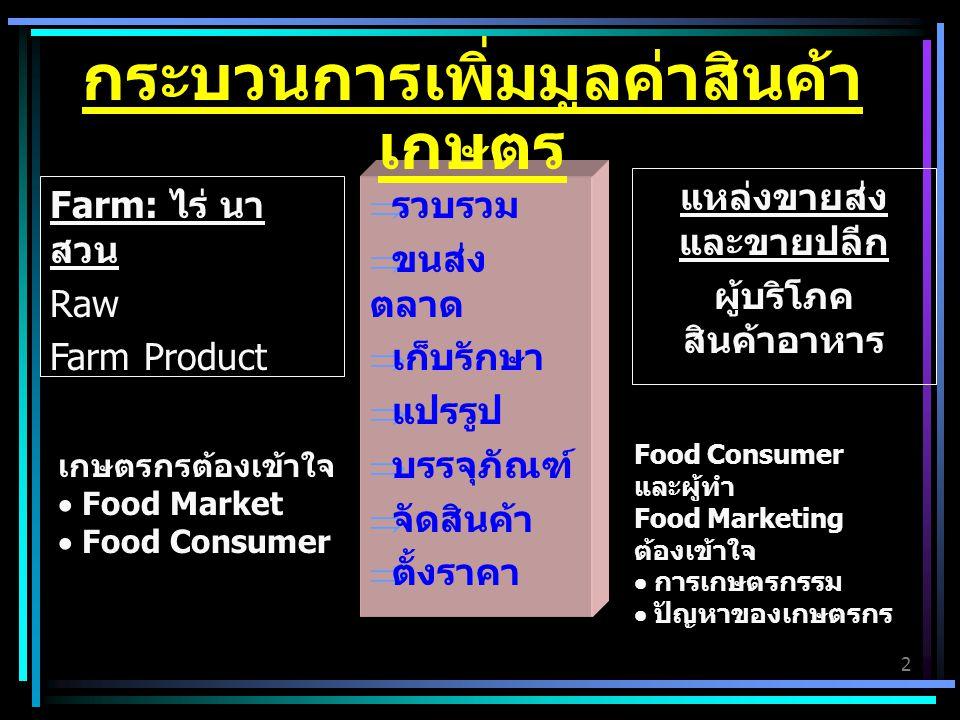 กระบวนการเพิ่มมูลค่าสินค้าเกษตร