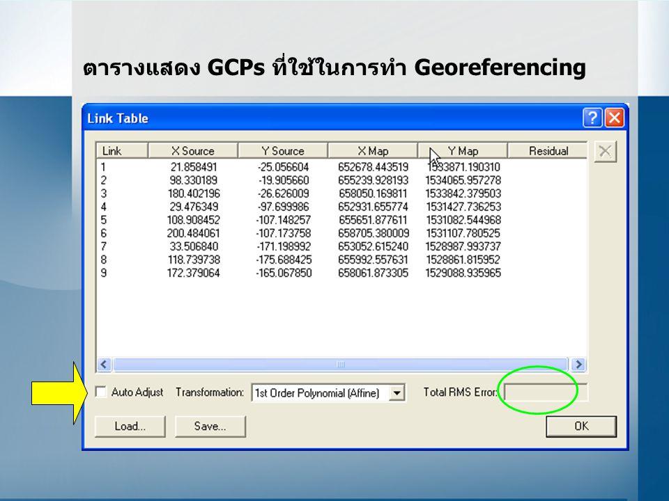 ตารางแสดง GCPs ที่ใช้ในการทำ Georeferencing