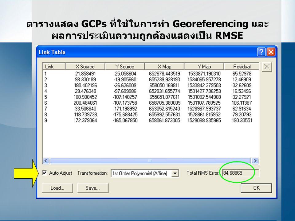 ตารางแสดง GCPs ที่ใช้ในการทำ Georeferencing และผลการประเมินความถูกต้องแสดงเป็น RMSE