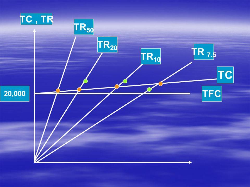 TC , TR TR50 TR20 TR 7.5 TR10 TC 20,000 TFC