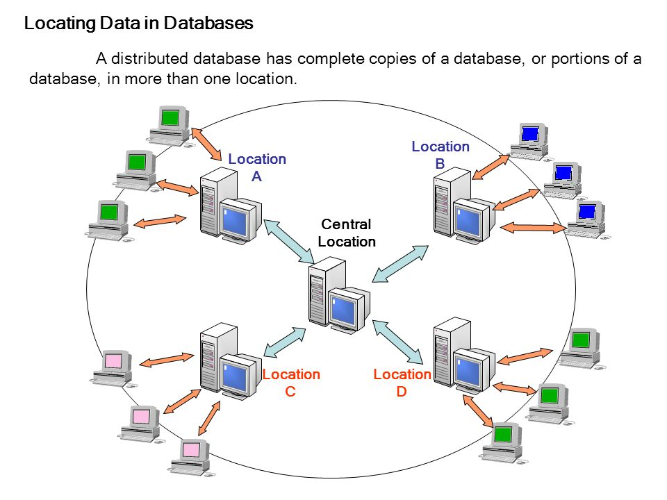 Locating Data in Databases