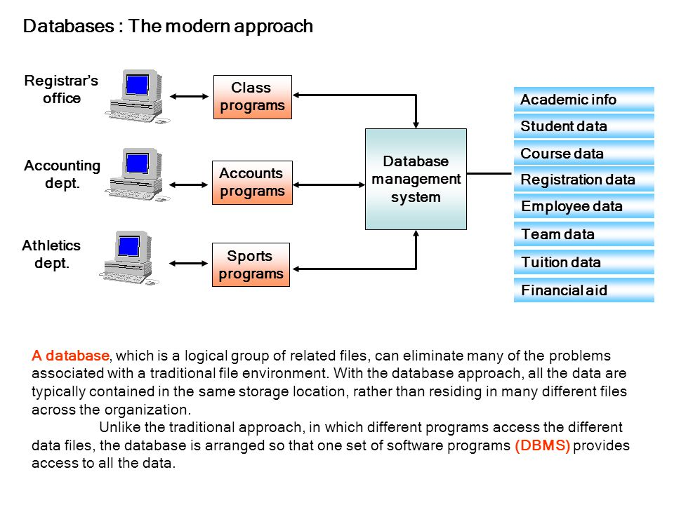 Databases : The modern approach