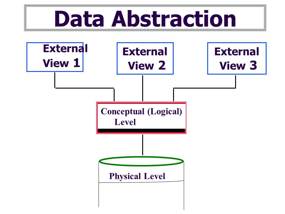 Data Abstraction External View 1 View 2 View 3 External External