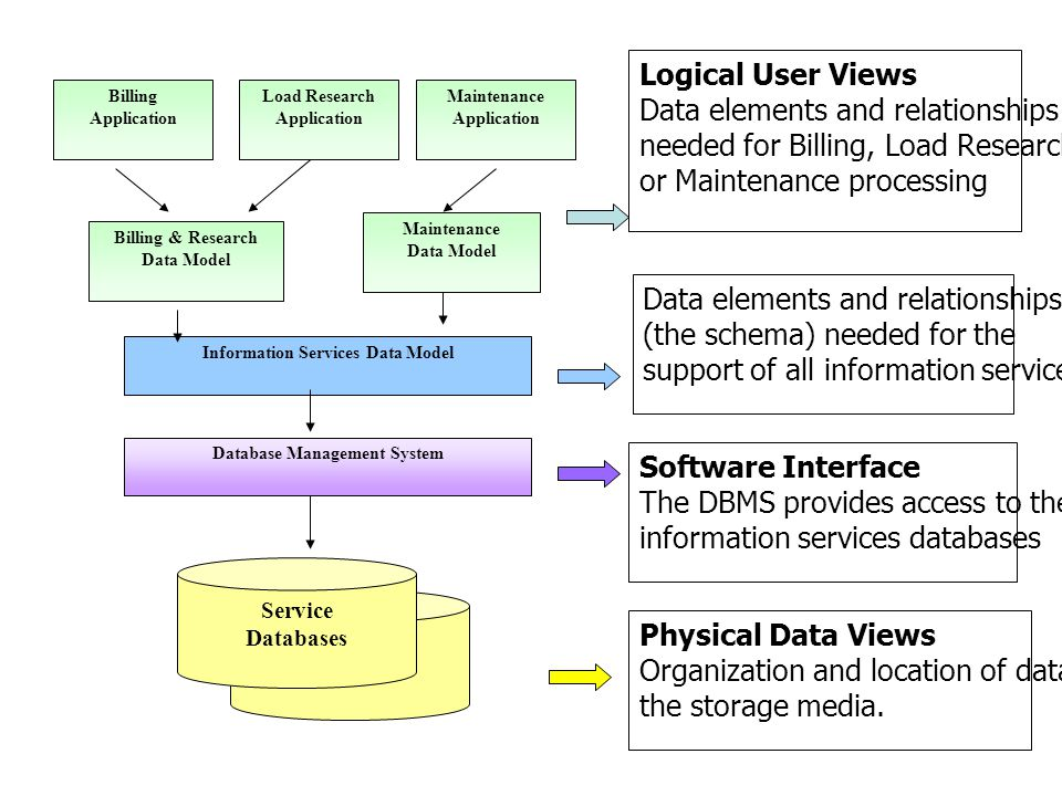 Information Services Data Model Database Management System