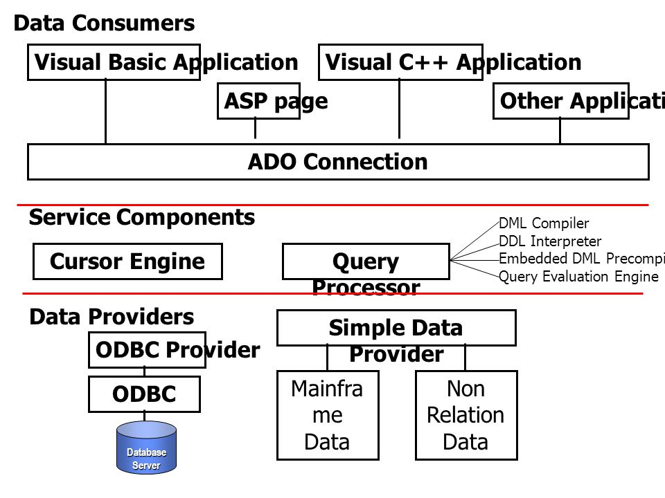 ADO Connection Cursor Engine Query Processor Simple Data Provider ODBC