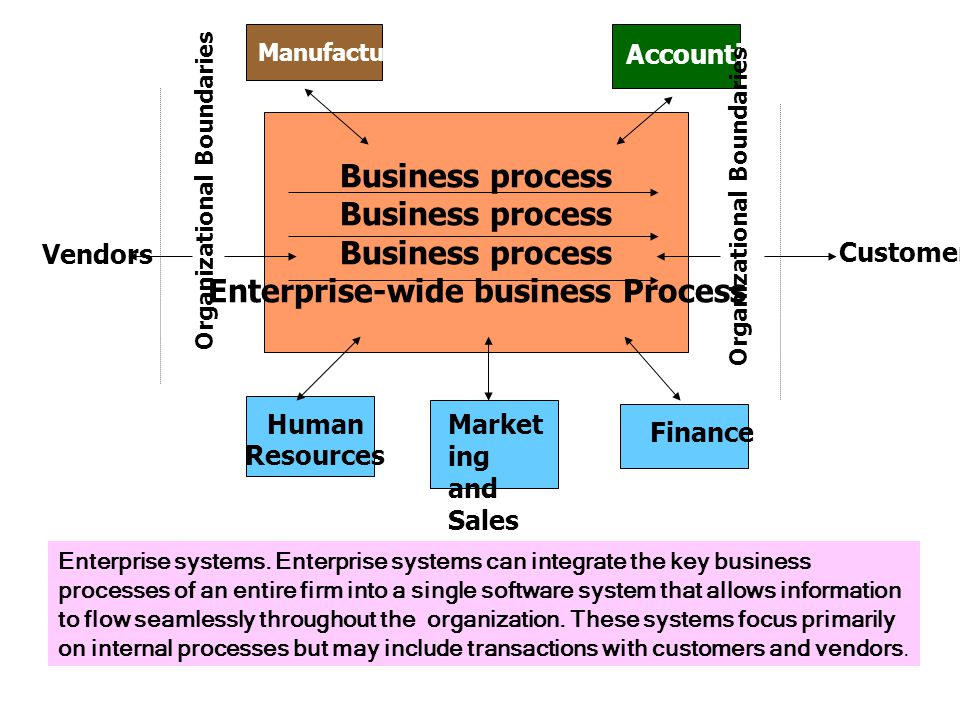 Enterprise-wide business Process