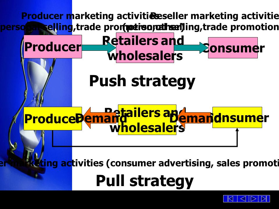 Push strategy Pull strategy